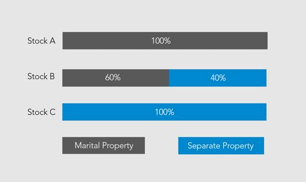 Classification of Assets B