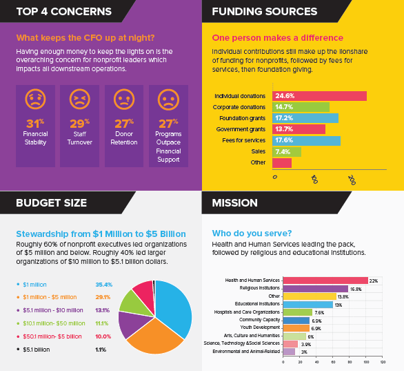 Connect Dollars to Outcomes Survey