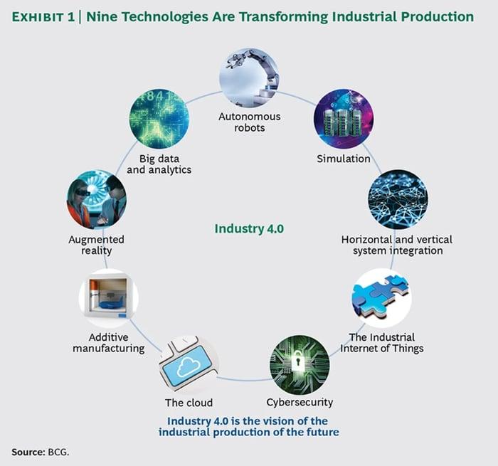 Nine Transformational Technologies Industry 4.0