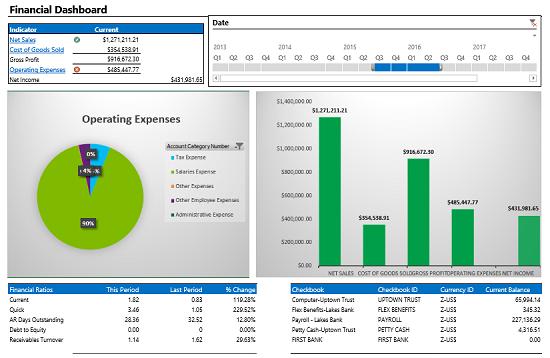 Microsoft Dynamics GP Business Intelligence Dashboard
