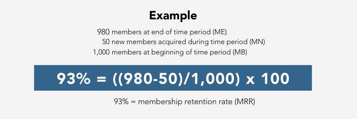 Membership Retention Rate Example