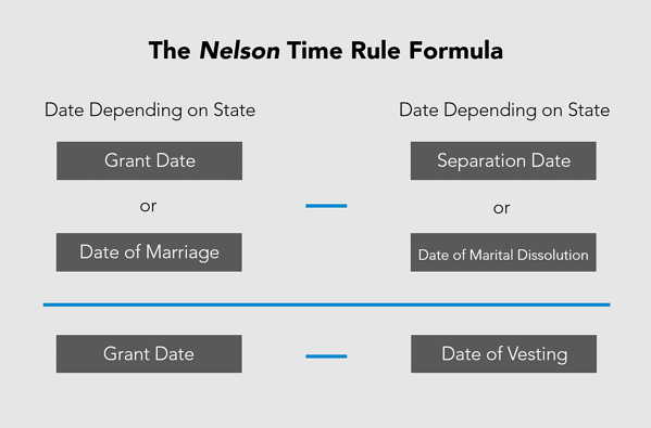 Nelson Time Rule Formula