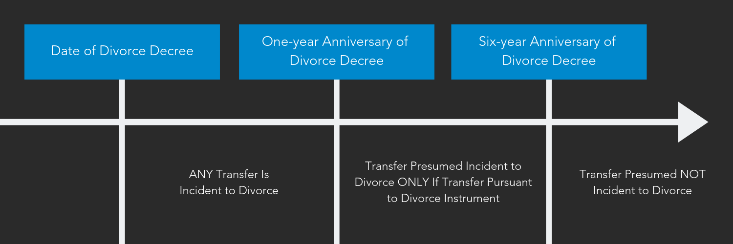 Six Year Test for Transfer of Property in Divorce