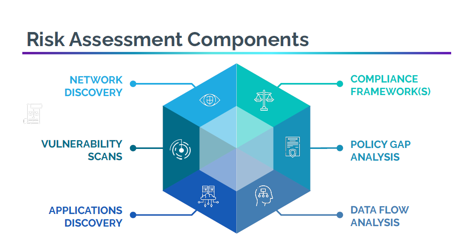 Risk Assessment Components