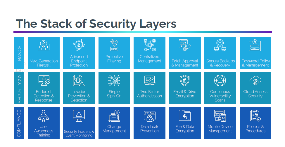 The Stack of Security Layers