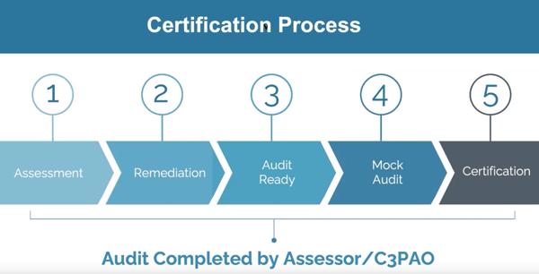 CMMC Certification Process