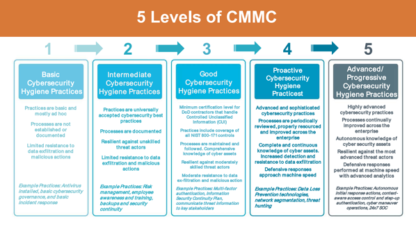 Levels of CMMC Compliance
