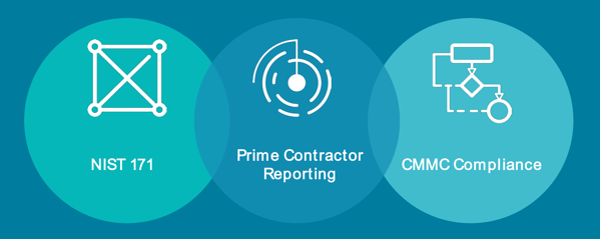 Three Phases of CMMC