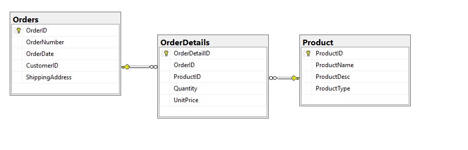 relational data table view