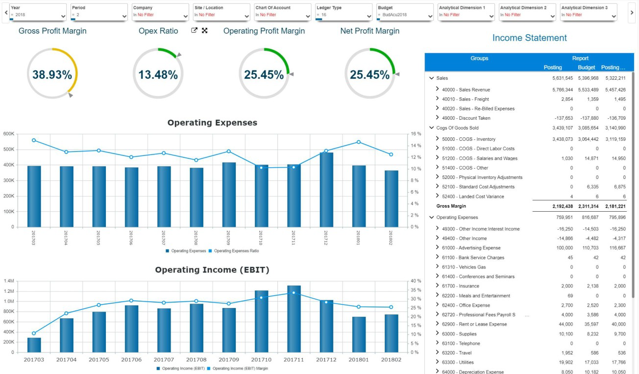 SEI sample dashboard